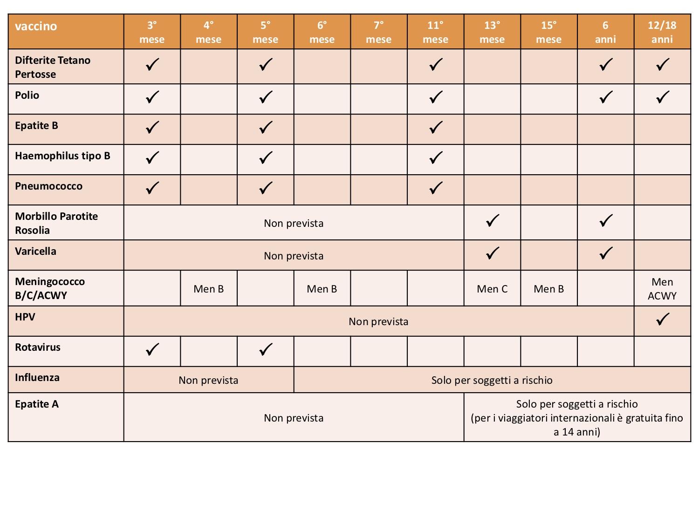 Calendario Vaccini Bambini.Vaccinazioni Bambini 0 18 Anni Servizi Territoriali Asst