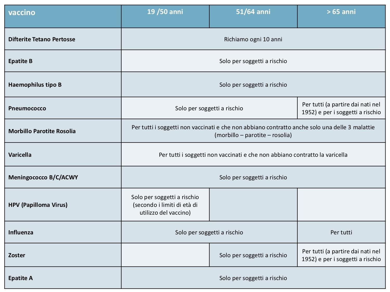 Calendario Vaccinale Meningococco B.Vaccinazioni Adulti E Anziani Servizi Territoriali Asst Milano